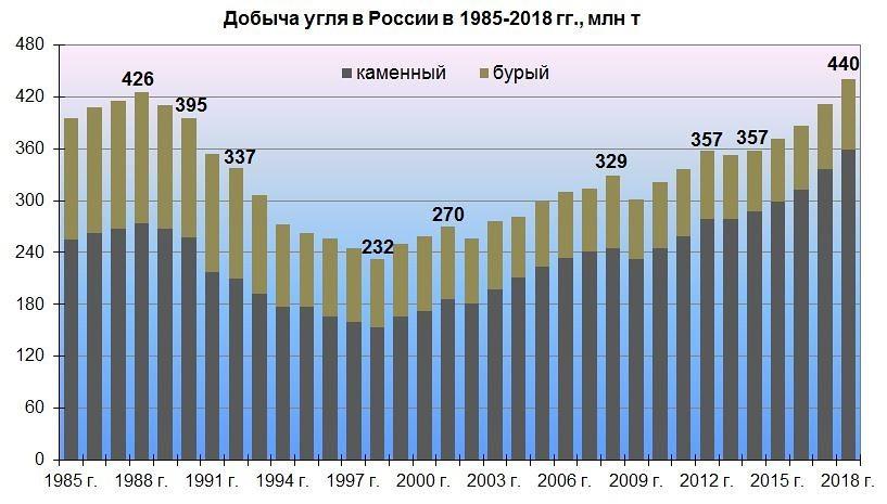 Российский ТЭК набирает обороты